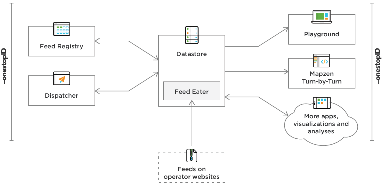 a diagram showing the Transitland Feed Registry, Datastore, and Playground communicating with each other